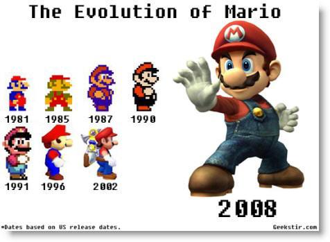 Mario Bros Evolucion